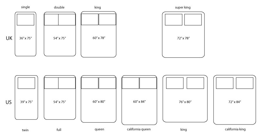 Diagram showing different bed sizes