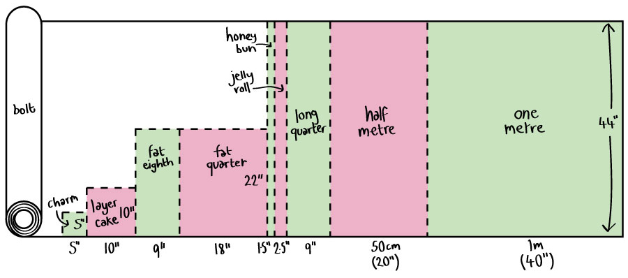 Diagram showing 9 different fabric sizes